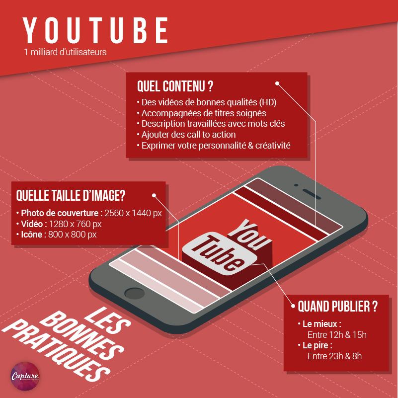 Bonnes_Pratiques_Reseaux_Sociaux_Capture_Communication_Youtube