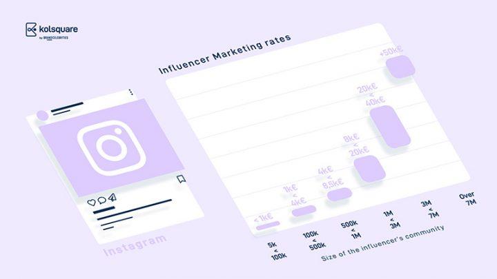 Influenceurs Marketing Influence Instagram