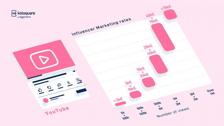 Influenceurs Marketing Influence Youtube